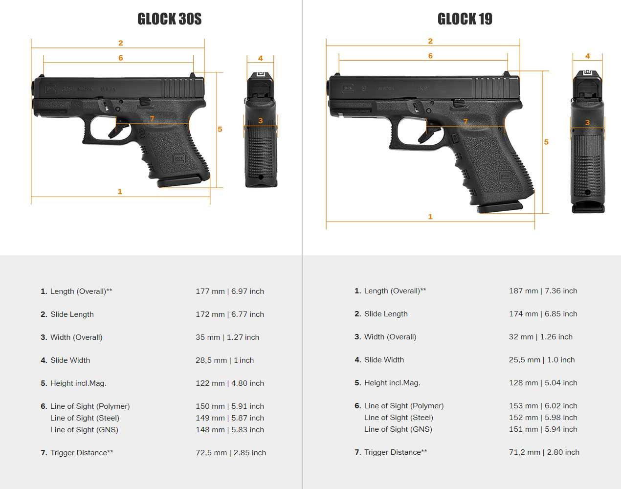 Comparing the G30S to the G19